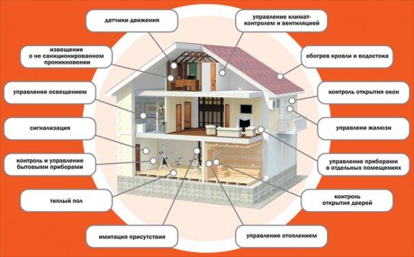 sistema-umnyj-dom