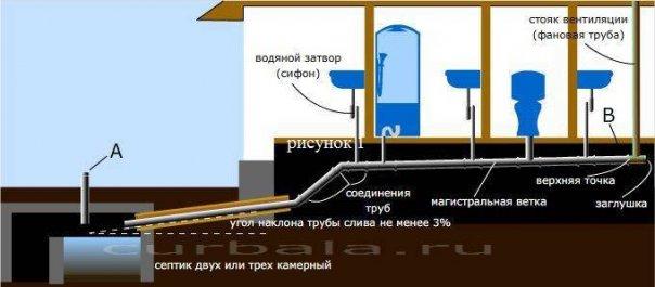 alternativnaya-sistema-kanalizacii-budushhego